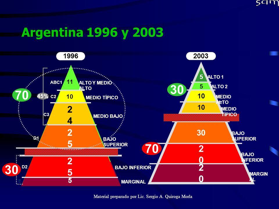 Material preparado por Lic. Sergio A. Quiroga Morla Argentina 1996 y 2003 MARGINAL 11 10 2424 2525 2525 5 1996 ALTO Y MEDIO ALTO MEDIO TÍPICO MEDIO BA