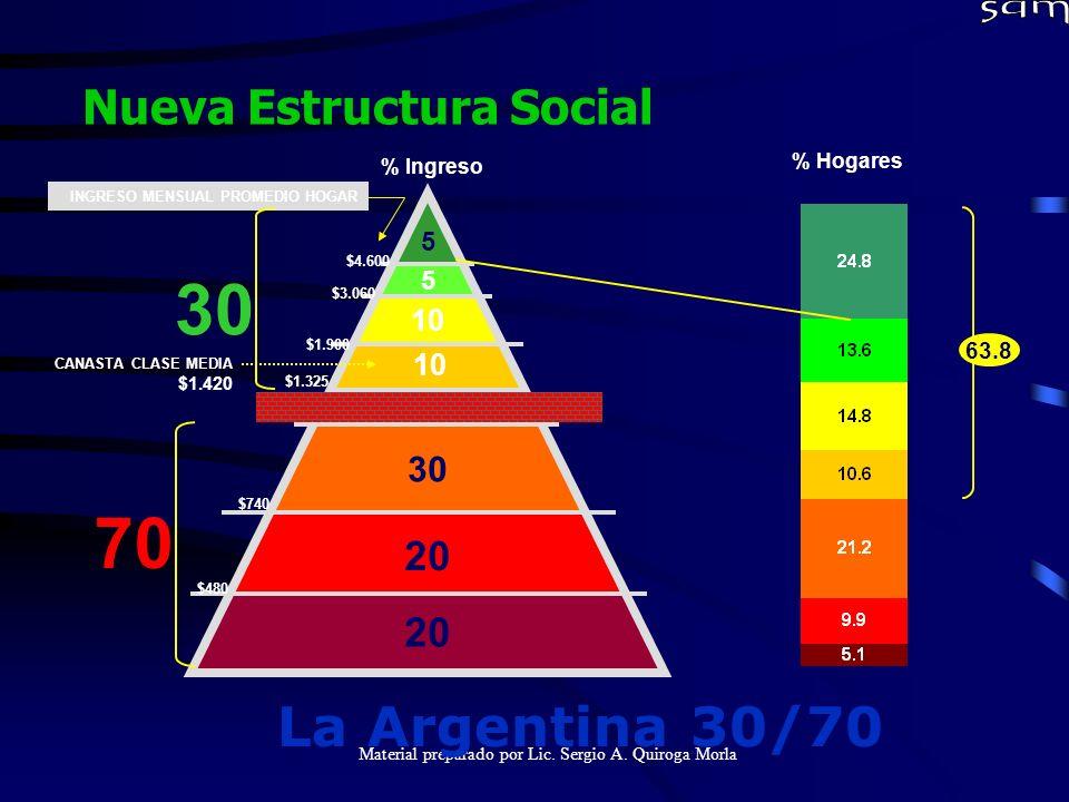 Material preparado por Lic. Sergio A. Quiroga Morla Nueva Estructura Social 5 30 20 % Ingreso 56 5 5 10 30 20 30 70 $4.600 $3.060 $1.900 $1.325 CANAST