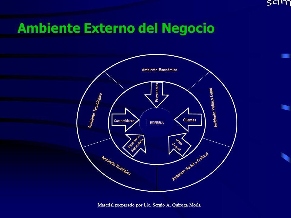 Material preparado por Lic. Sergio A. Quiroga Morla Ambiente Externo del Negocio EMPRESA Ambiente Económico Ambiente Tecnológico Ambiente Social y Cul