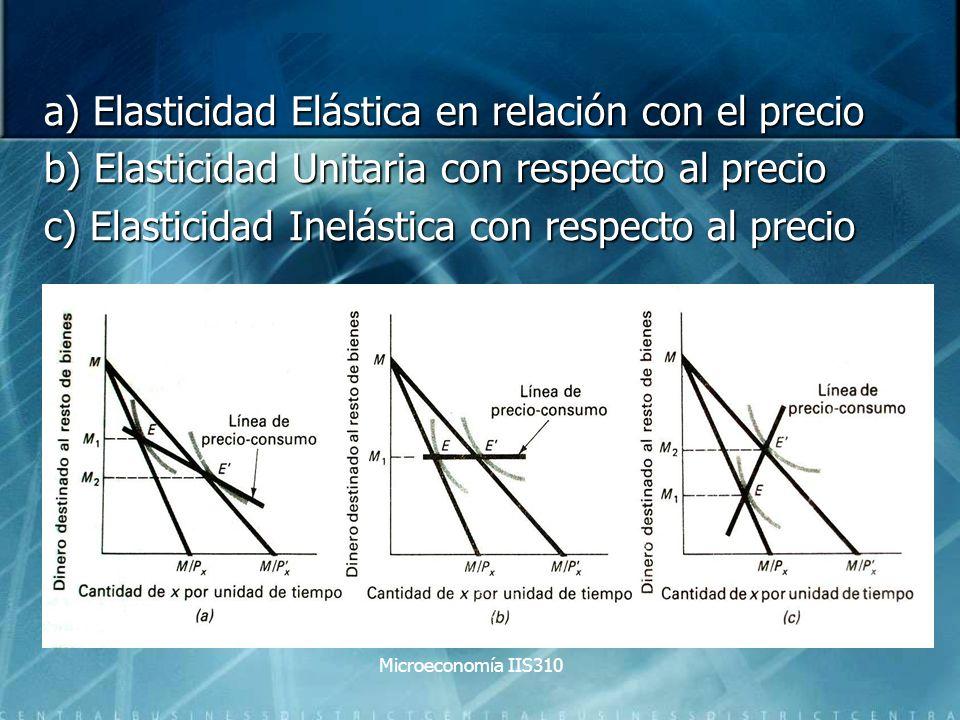 a) Elasticidad Elástica en relación con el precio b) Elasticidad Unitaria con respecto al precio c) Elasticidad Inelástica con respecto al precio