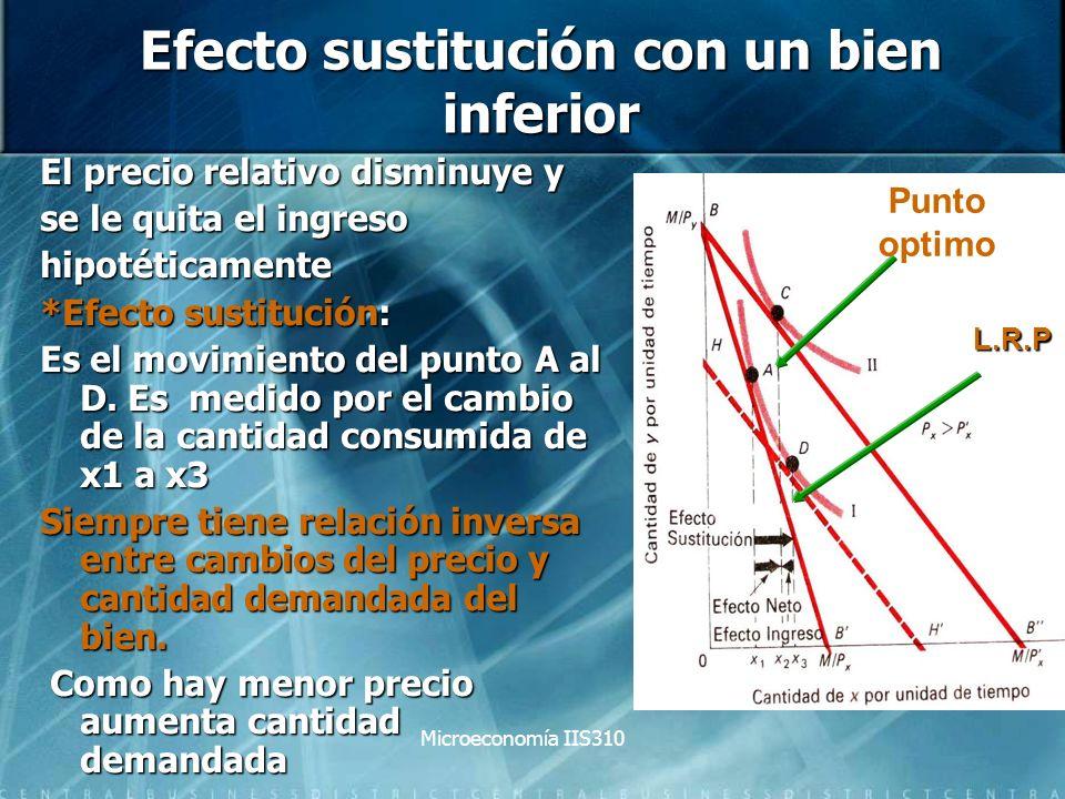 Microeconomía IIS310 Efecto sustitución con un bien inferior El precio relativo disminuye y se le quita el ingreso hipotéticamente *Efecto sustitución