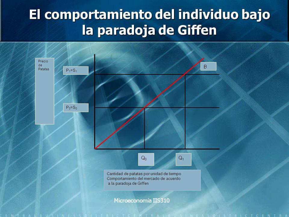 Microeconomía IIS310 El comportamiento del individuo bajo la paradoja de Giffen P 1 =S 1 P 0 =S 0 Precio de Patatas Cantidad de patatas por unidad de