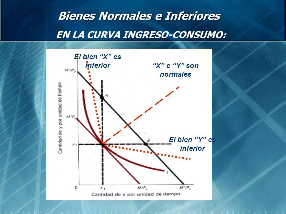 Microeconomía IIS310 Bienes Normales e Inferiores EN LA CURVA INGRESO-CONSUMO: El bien Y es inferior X e Y son normales El bien X es inferior