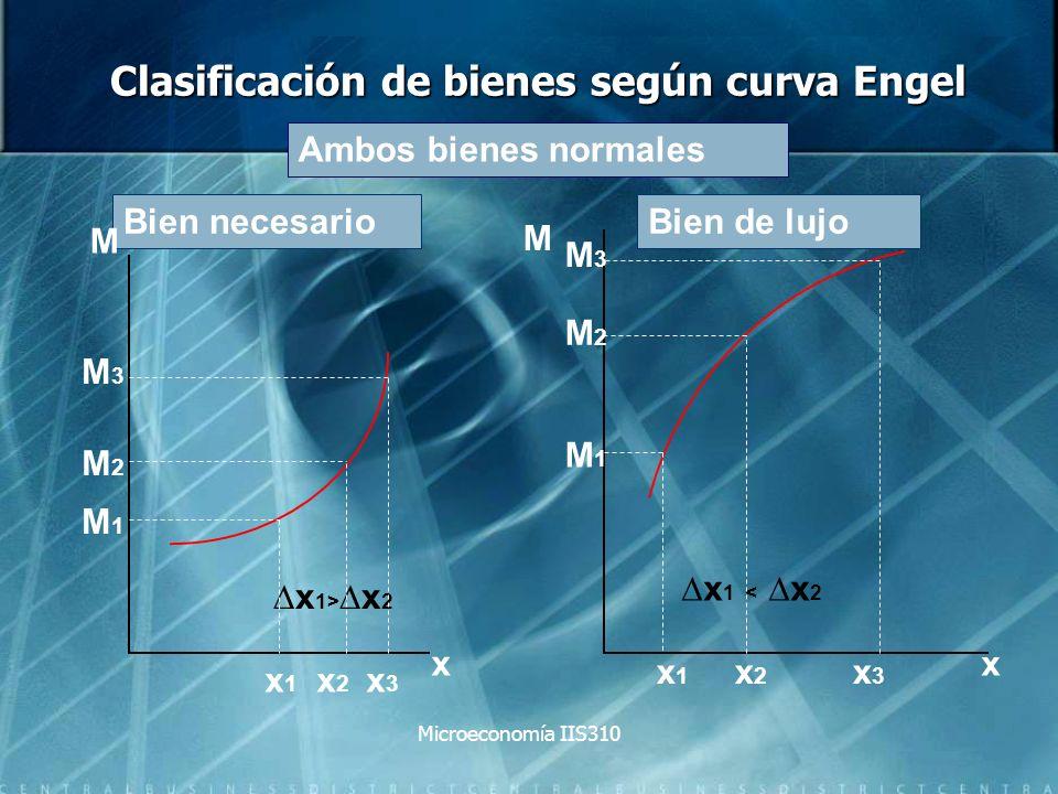 Microeconomía IIS310 Clasificación de bienes según curva Engel Bien necesarioBien de lujo Ambos bienes normales x 1> x 2 x 1 < x 2 x 1 x 2 x 3 M M1M1