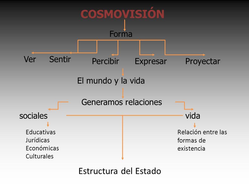 CONFORMACIÓN DE CONSEJOS CONSEJOS NACIONALES Consejo productivo Consejo educativo CONSEJO CONTINENTAL DE ABYA YALA