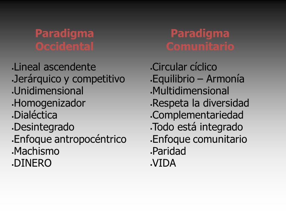 Lineal ascendente Jerárquico y competitivo Unidimensional Homogenizador Dialéctica Desintegrado Enfoque antropocéntrico Machismo DINERO Paradigma Comunitario Circular cíclico Equilibrio – Armonía Multidimensional Respeta la diversidad Complementariedad Todo está integrado Enfoque comunitario Paridad VIDA Paradigma Occidental
