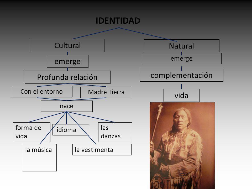 IDENTIDAD Natural Cultural Profunda relación complementación emerge Con el entorno Madre Tierra nace forma de vida idioma las danzas la músicala vestimenta emerge vida