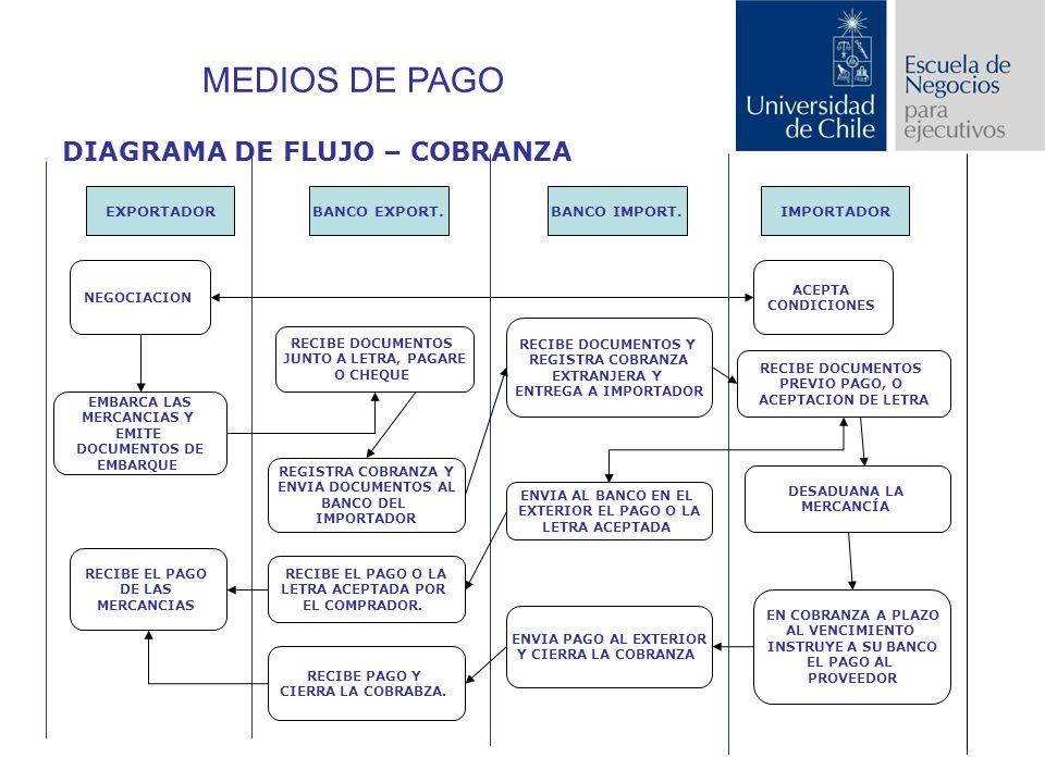 EXPORTADORBANCO EXPORT.BANCO IMPORT.IMPORTADOR NEGOCIACION ACEPTA CONDICIONES EMBARCA LAS MERCANCIAS Y EMITE DOCUMENTOS DE EMBARQUE RECIBE DOCUMENTOS JUNTO A LETRA, PAGARE O CHEQUE REGISTRA COBRANZA Y ENVIA DOCUMENTOS AL BANCO DEL IMPORTADOR RECIBE DOCUMENTOS Y REGISTRA COBRANZA EXTRANJERA Y ENTREGA A IMPORTADOR RECIBE DOCUMENTOS PREVIO PAGO, O ACEPTACION DE LETRA DESADUANA LA MERCANCÍA ENVIA AL BANCO EN EL EXTERIOR EL PAGO O LA LETRA ACEPTADA RECIBE EL PAGO O LA LETRA ACEPTADA POR EL COMPRADOR.