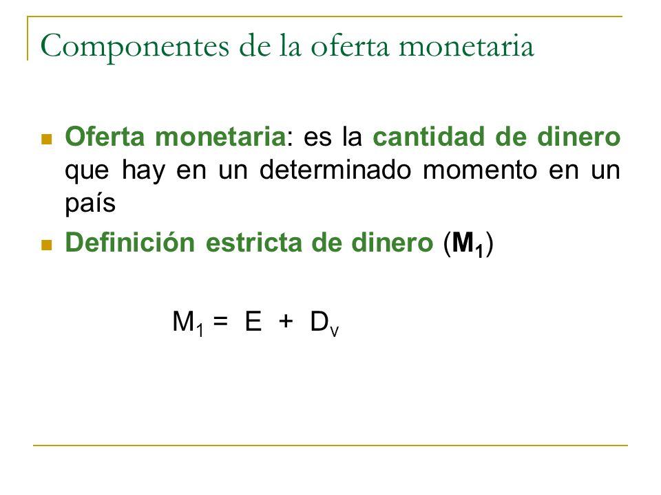 Componentes de la oferta monetaria Oferta monetaria: es la cantidad de dinero que hay en un determinado momento en un país Definición estricta de dine