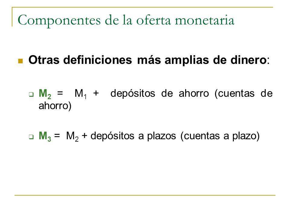 Componentes de la oferta monetaria Otras definiciones más amplias de dinero: M 2 = M 1 + depósitos de ahorro (cuentas de ahorro) M 3 = M 2 + depósitos