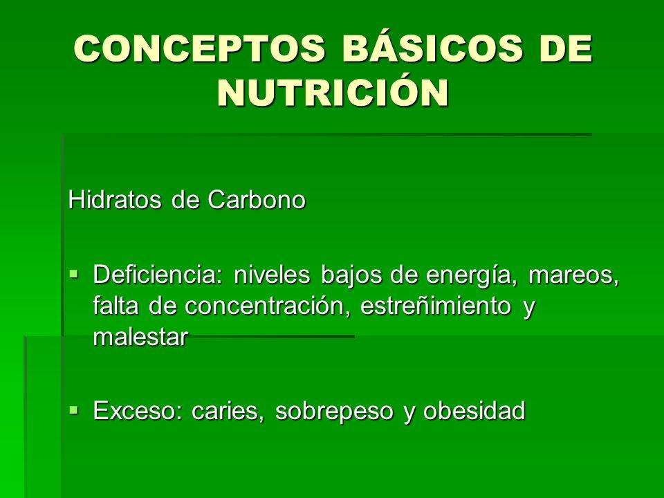 CONCEPTOS BÁSICOS DE NUTRICIÓN Hidratos de Carbono Deficiencia: niveles bajos de energía, mareos, falta de concentración, estreñimiento y malestar Def