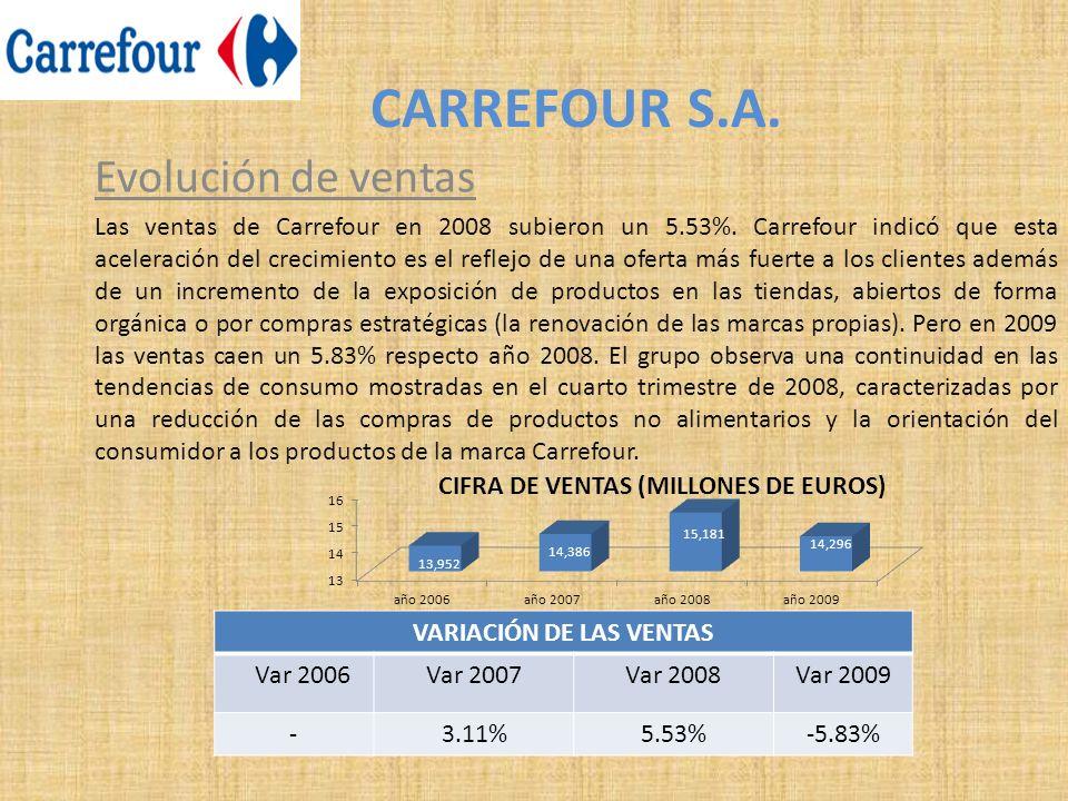 CARREFOUR S.A. Evolución de ventas Las ventas de Carrefour en 2008 subieron un 5.53%. Carrefour indicó que esta aceleración del crecimiento es el refl