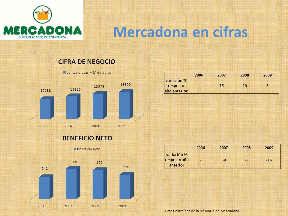 Mercadona en cifras 2006200720082009 variación % respecto año anterior -15108 2006200720082009 variación % respecto año anterior -39-5-16 Datos extraídos de la memoria de Mercadona