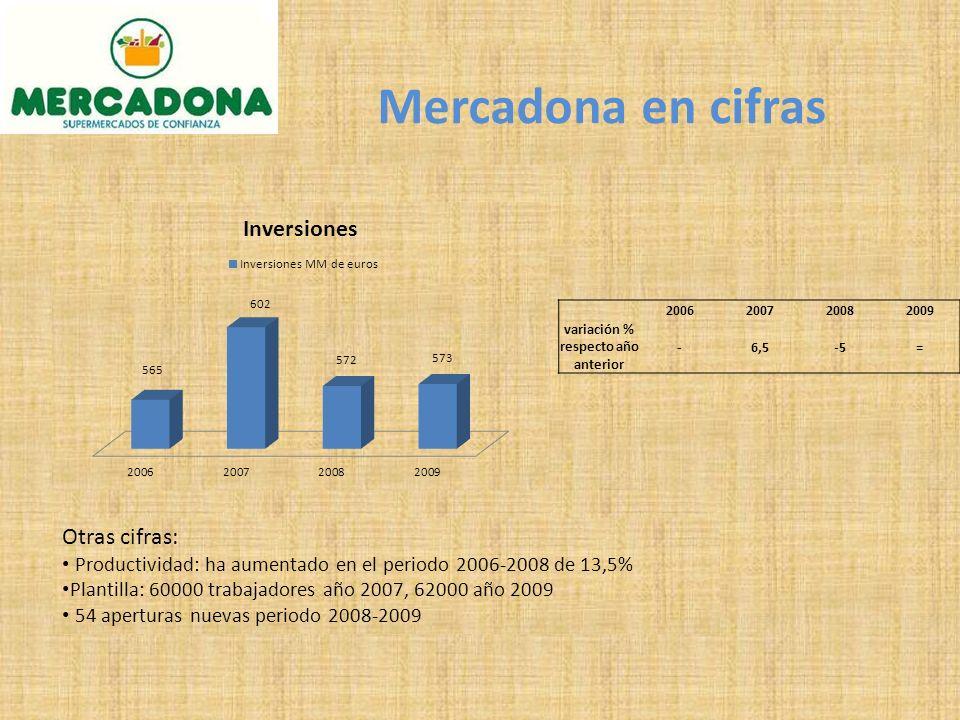 Mercadona en cifras 2006200720082009 variación % respecto año anterior -6,5-5= Otras cifras: Productividad: ha aumentado en el periodo 2006-2008 de 13