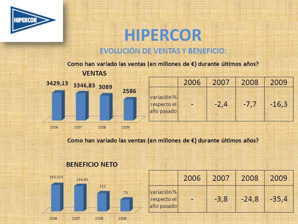 HIPERCOR EVOLUCIÓN DE VENTAS Y BENEFICIO: Como han variado las ventas (en millones de ) durante últimos años.
