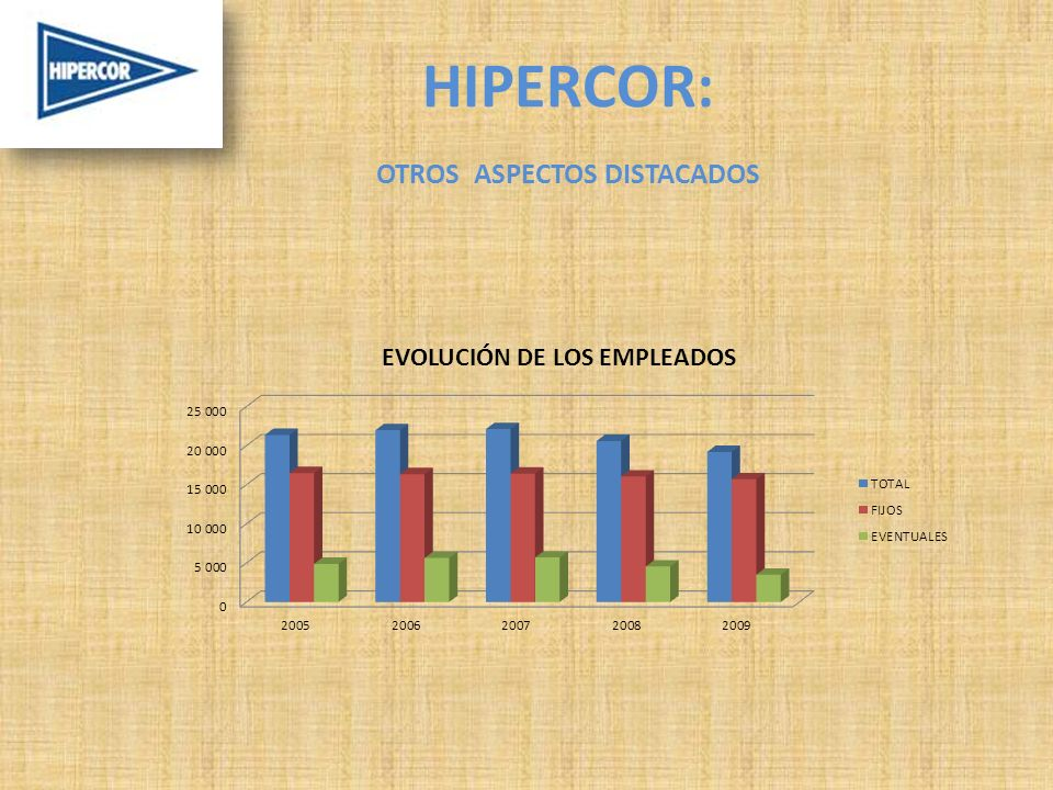 HIPERCOR: OTROS ASPECTOS DISTACADOS