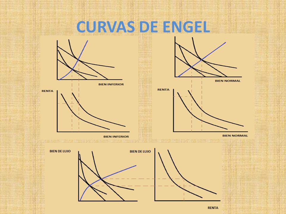 CURVAS DE ENGEL