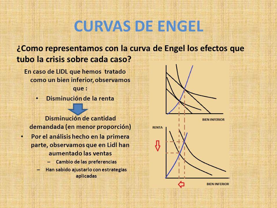 ¿Como representamos con la curva de Engel los efectos que tubo la crisis sobre cada caso? En caso de LIDL que hemos tratado como un bien inferior, obs