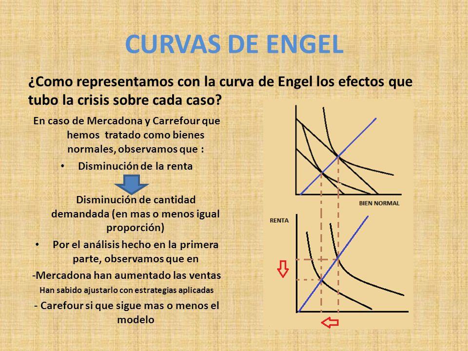 CURVAS DE ENGEL ¿Como representamos con la curva de Engel los efectos que tubo la crisis sobre cada caso? En caso de Mercadona y Carrefour que hemos t