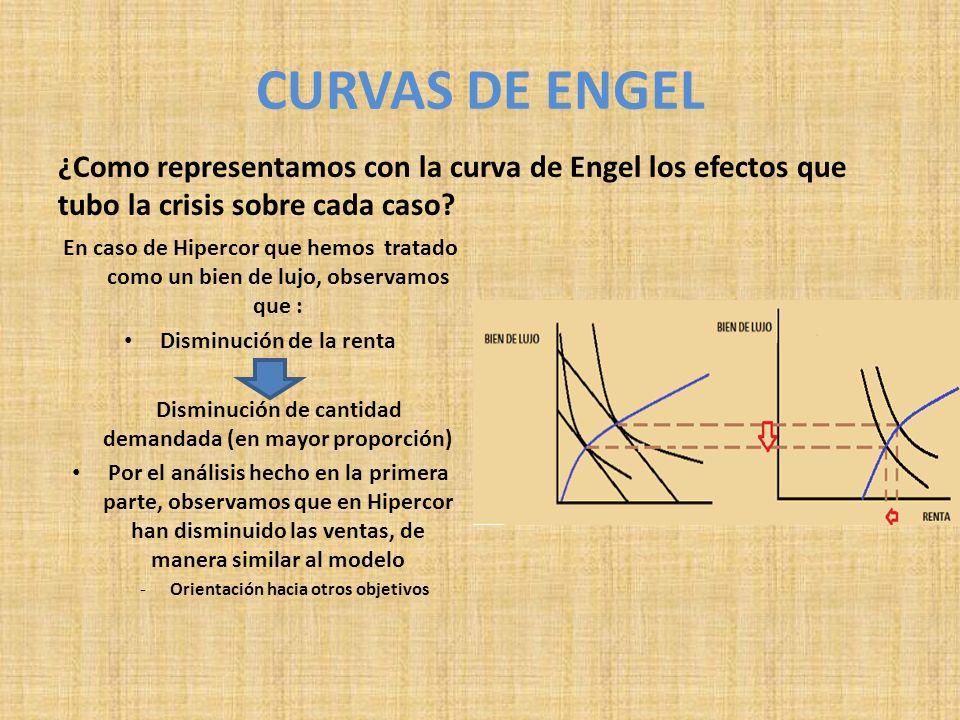 CURVAS DE ENGEL ¿Como representamos con la curva de Engel los efectos que tubo la crisis sobre cada caso? En caso de Hipercor que hemos tratado como u