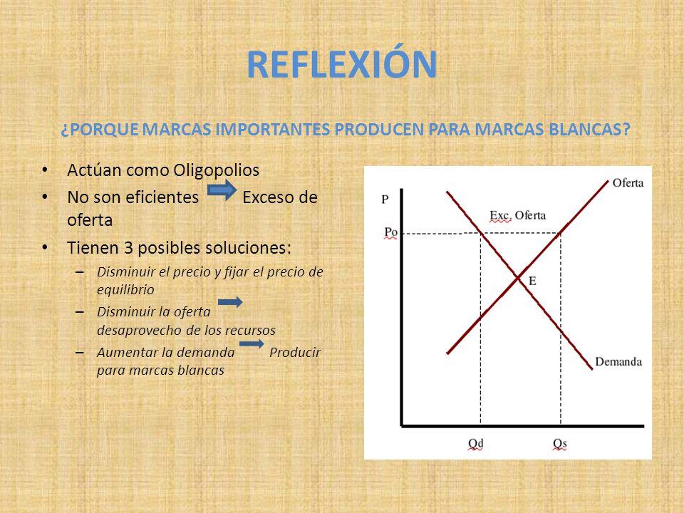 REFLEXIÓN ¿PORQUE MARCAS IMPORTANTES PRODUCEN PARA MARCAS BLANCAS? Actúan como Oligopolios No son eficientes Exceso de oferta Tienen 3 posibles soluci
