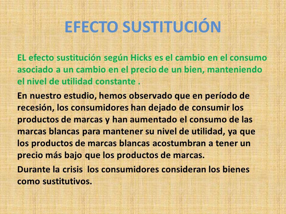 EFECTO SUSTITUCIÓN EL efecto sustitución según Hicks es el cambio en el consumo asociado a un cambio en el precio de un bien, manteniendo el nivel de utilidad constante.
