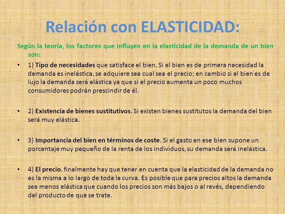 Relación con ELASTICIDAD: Según la teoría, los factores que influyen en la elasticidad de la demanda de un bien son: 1) Tipo de necesidades que satisf