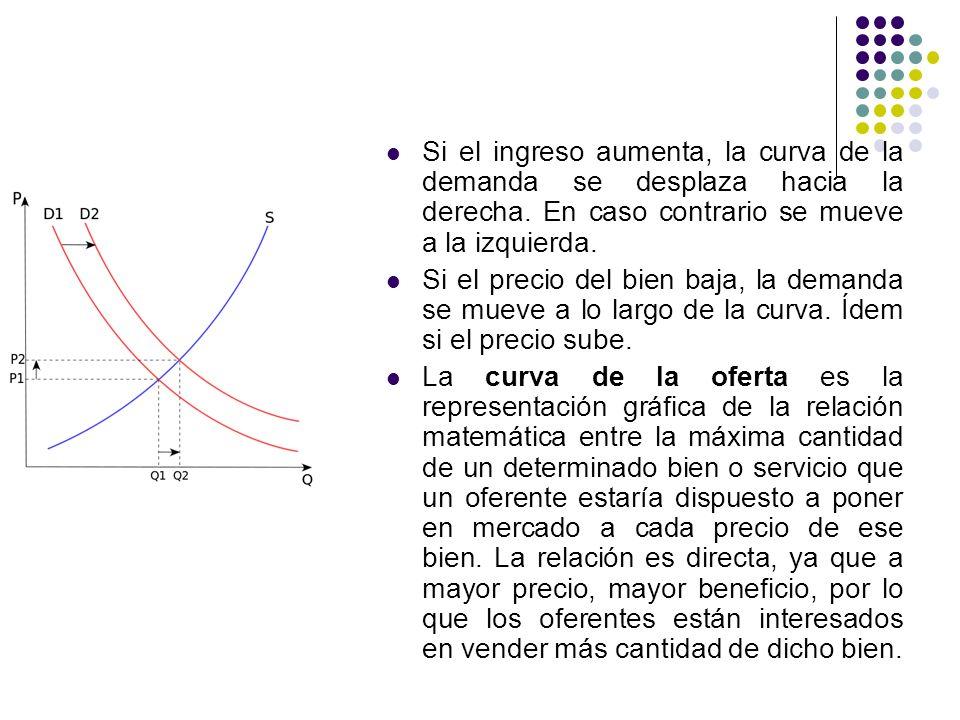 Si el ingreso aumenta, la curva de la demanda se desplaza hacia la derecha.