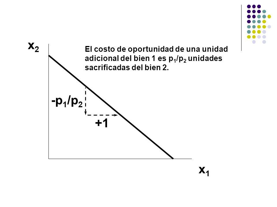 x2x2 x1x1 +1 -p 1 /p 2 El costo de oportunidad de una unidad adicional del bien 1 es p 1 /p 2 unidades sacrificadas del bien 2.