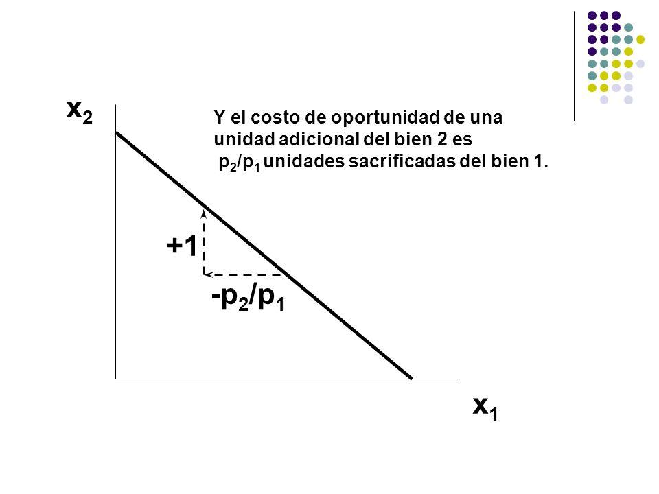 x2x2 x1x1 Y el costo de oportunidad de una unidad adicional del bien 2 es p 2 /p 1 unidades sacrificadas del bien 1.