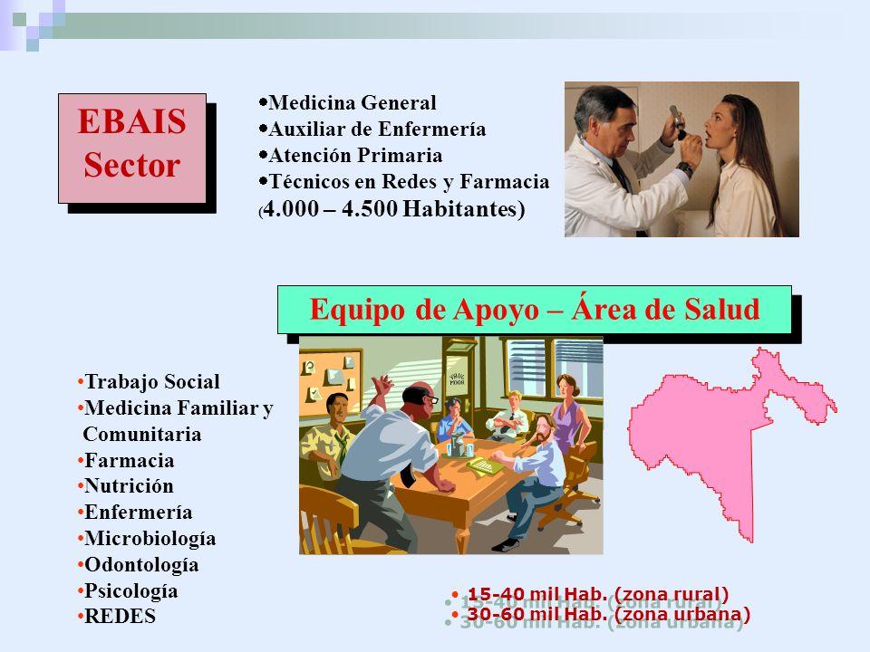EBAIS Sector EBAIS Sector Medicina General Auxiliar de Enfermería Atención Primaria Técnicos en Redes y Farmacia ( 4.000 – 4.500 Habitantes) Equipo de