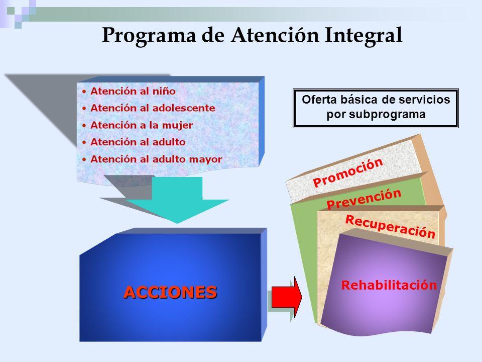 Programa de Atención Integral ACCIONES Promoción Prevención Recuperación Rehabilitación Oferta básica de servicios por subprograma