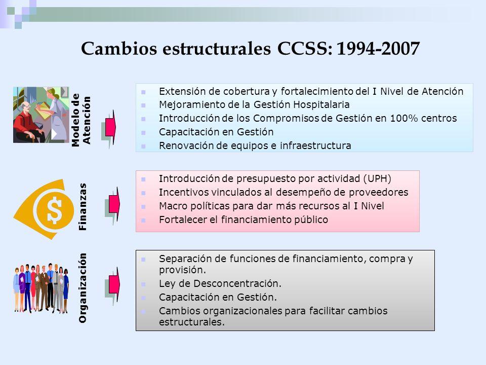 Cambios estructurales CCSS: 1994-2007 Extensión de cobertura y fortalecimiento del I Nivel de Atención Mejoramiento de la Gestión Hospitalaria Introdu