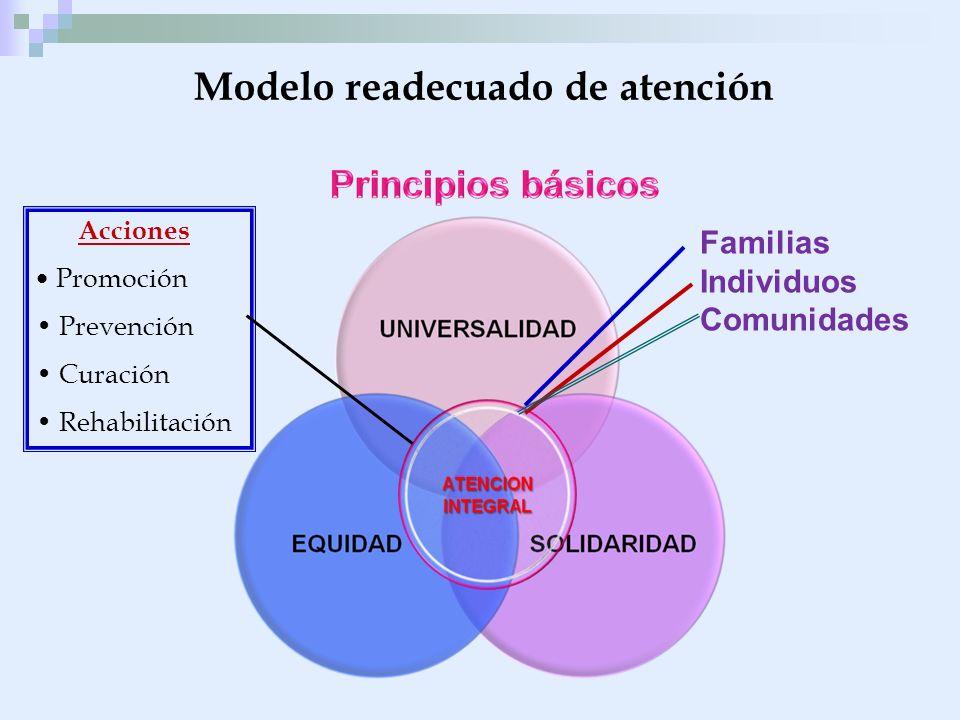 Modelo readecuado de atención Familias Individuos Comunidades Acciones Promoción Prevención Curación Rehabilitación