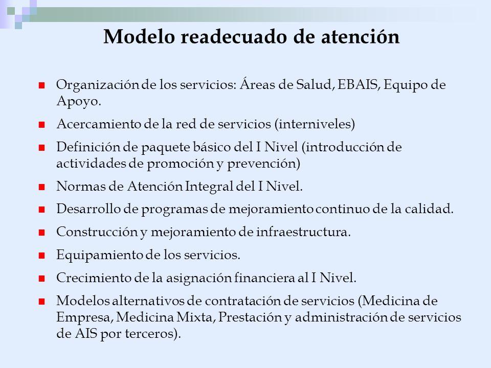 Organización de los servicios: Áreas de Salud, EBAIS, Equipo de Apoyo. Acercamiento de la red de servicios (interniveles) Definición de paquete básico