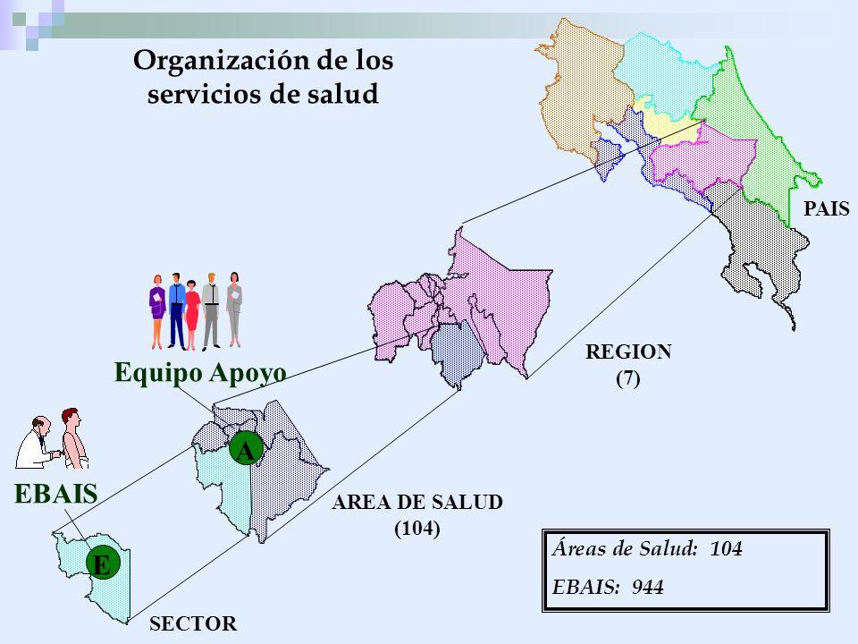 PAIS REGION (7) AREA DE SALUD (104) SECTOR Organización de los servicios de salud Equipo Apoyo A E A EBAIS Áreas de Salud: 104 EBAIS: 944