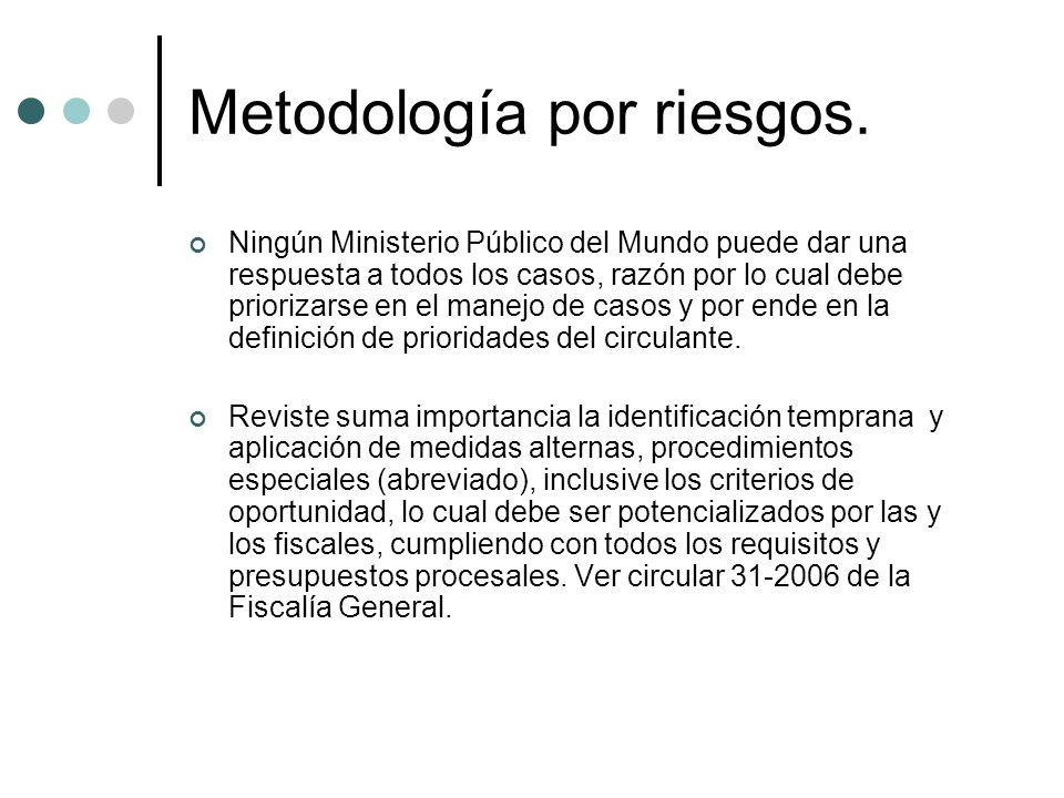 Metodología por riesgos.