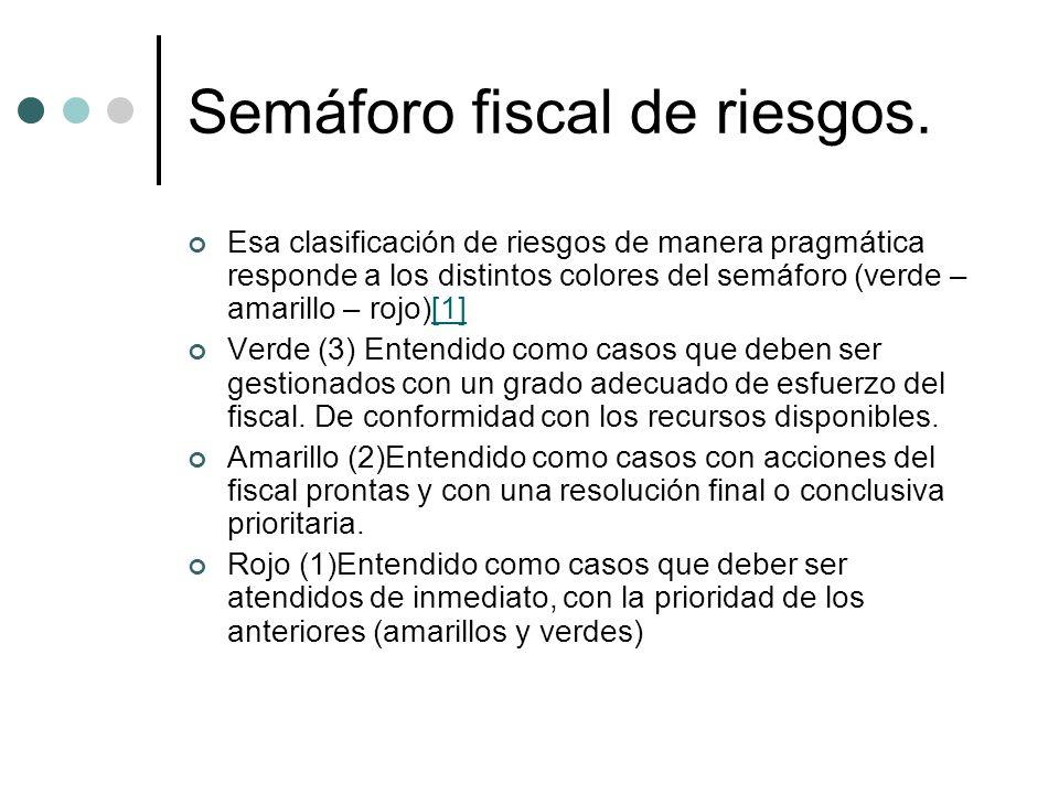 Semáforo fiscal de riesgos. Esa clasificación de riesgos de manera pragmática responde a los distintos colores del semáforo (verde – amarillo – rojo)[
