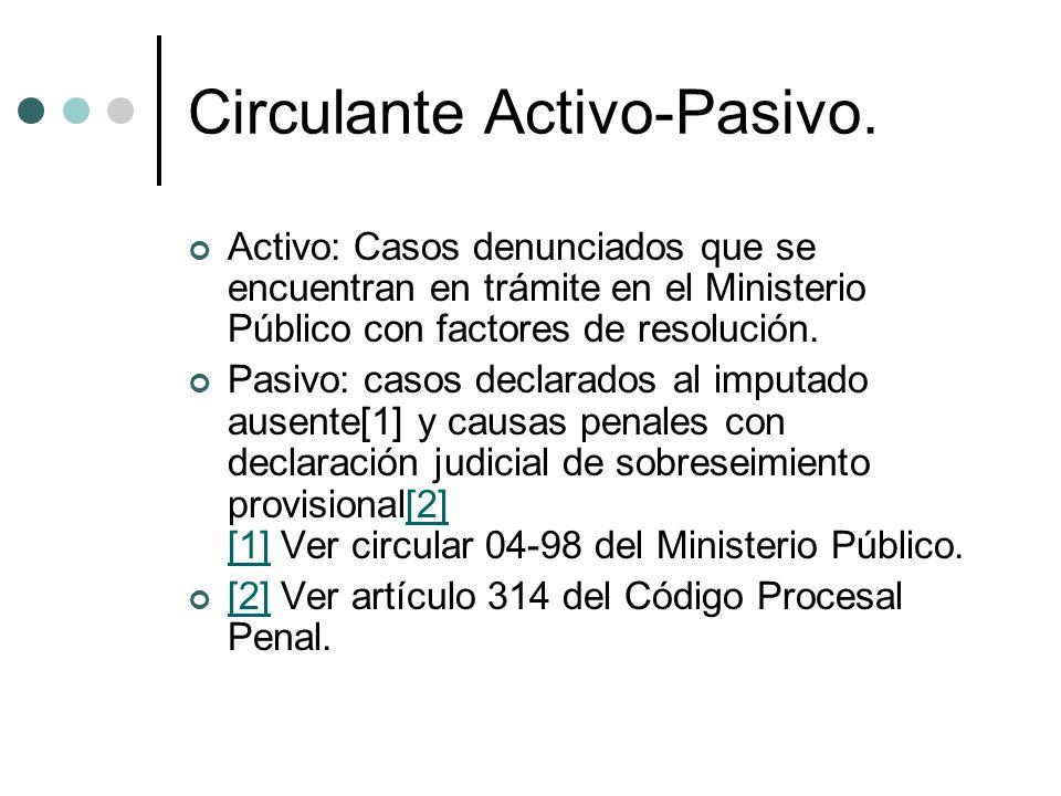 Circulante Activo-Pasivo. Activo: Casos denunciados que se encuentran en trámite en el Ministerio Público con factores de resolución. Pasivo: casos de
