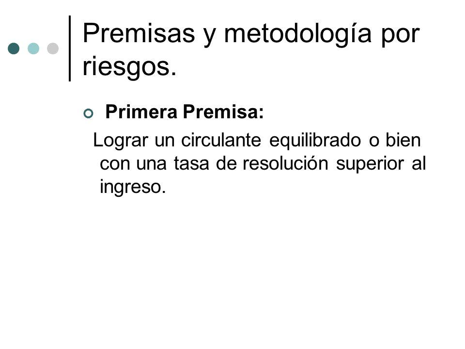 Premisas y metodología por riesgos. Primera Premisa: Lograr un circulante equilibrado o bien con una tasa de resolución superior al ingreso.