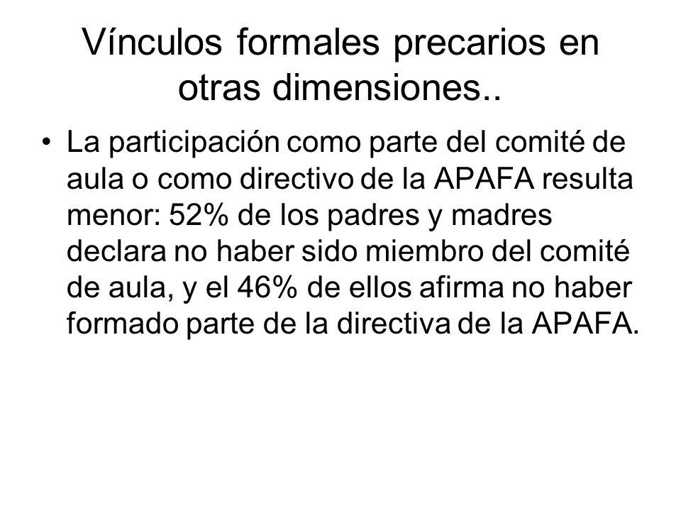 Vínculos formales precarios en otras dimensiones.. La participación como parte del comité de aula o como directivo de la APAFA resulta menor: 52% de l