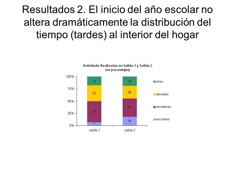 Resultados 2. El inicio del año escolar no altera dramáticamente la distribución del tiempo (tardes) al interior del hogar