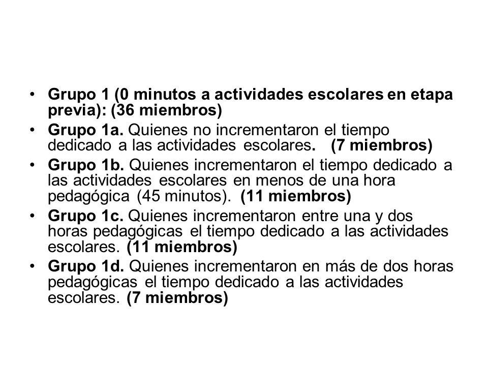 Grupo 1 (0 minutos a actividades escolares en etapa previa): (36 miembros) Grupo 1a. Quienes no incrementaron el tiempo dedicado a las actividades esc