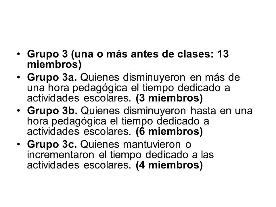 Grupo 3 (una o más antes de clases: 13 miembros) Grupo 3a. Quienes disminuyeron en más de una hora pedagógica el tiempo dedicado a actividades escolar