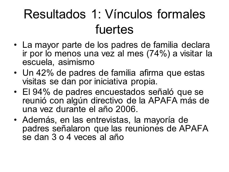 Resultados 1: Vínculos formales fuertes La mayor parte de los padres de familia declara ir por lo menos una vez al mes (74%) a visitar la escuela, asi