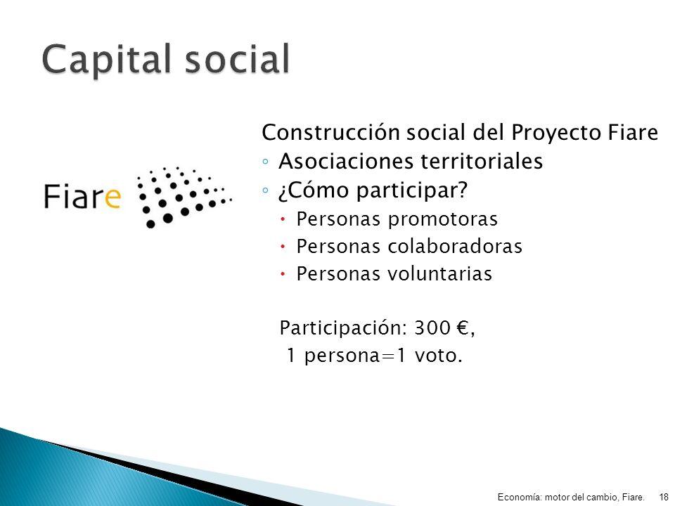 Construcción social del Proyecto Fiare Asociaciones territoriales ¿Cómo participar? Personas promotoras Personas colaboradoras Personas voluntarias Pa