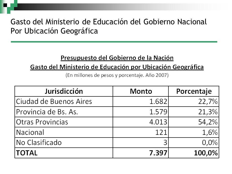 Gasto del Ministerio de Educación del Gobierno Nacional Por Ubicación Geográfica