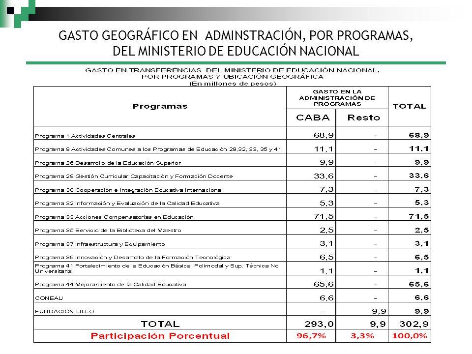 GASTO GEOGRÁFICO EN ADMINSTRACIÓN, POR PROGRAMAS, DEL MINISTERIO DE EDUCACIÓN NACIONAL