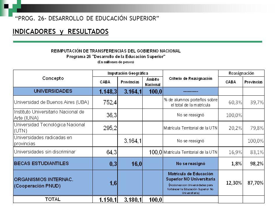 PROG. 26- DESARROLLO DE EDUCACIÓN SUPERIOR INDICADORES y RESULTADOS