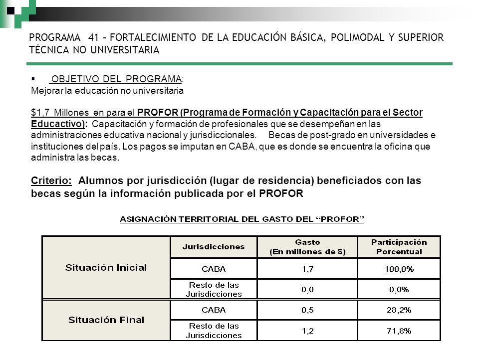 PROGRAMA 41 – FORTALECIMIENTO DE LA EDUCACIÓN BÁSICA, POLIMODAL Y SUPERIOR TÉCNICA NO UNIVERSITARIA OBJETIVO DEL PROGRAMA: Mejorar la educación no universitaria $1,7 Millones en para el PROFOR (Programa de Formación y Capacitación para el Sector Educactivo): Capacitación y formación de profesionales que se desempeñan en las administraciones educativa nacional y jurisdiccionales.